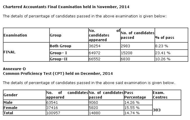Pass percentage of CA Final & CPT Nov 2014
